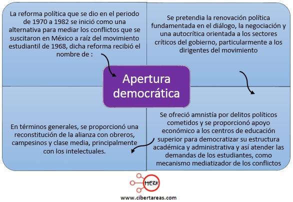 modelo economic apertura democratica reforma politica mapa conceptual