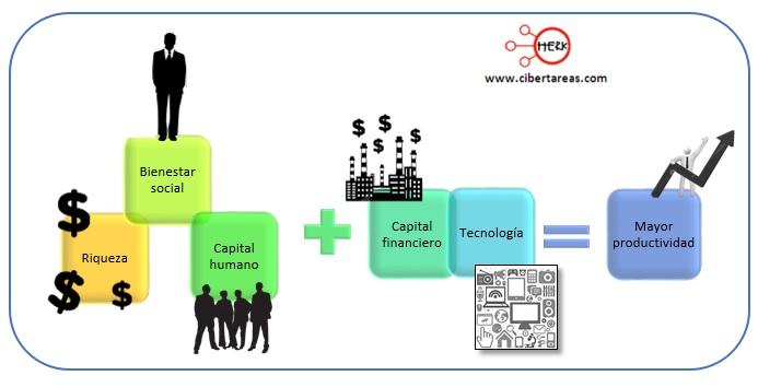 modelo harrod-domar estructura socioeconomica de mexico