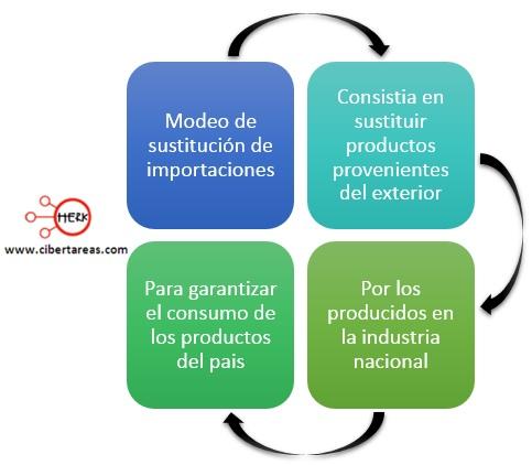 modelo se sustitucion de importaciones mapa conceptual