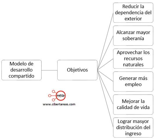 objetivos del modelo de desarrollo compartido