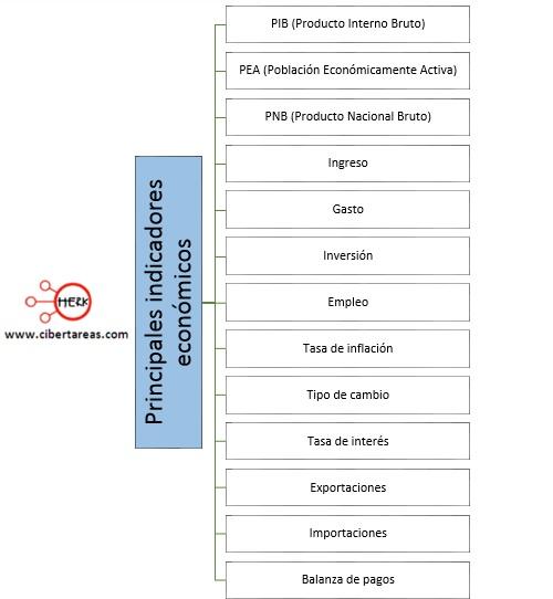 principales indicadores economicos mapa conceptual