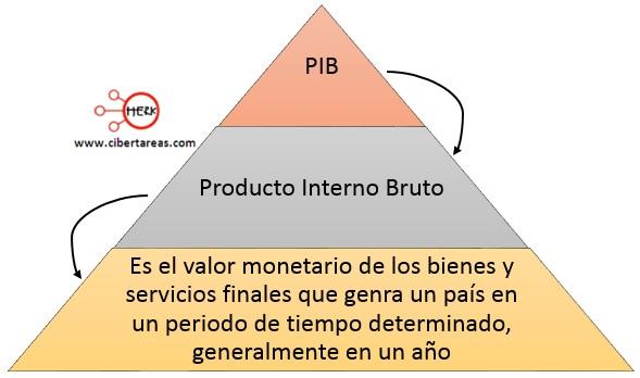 producto interno bruto PIB mapa conceptual
