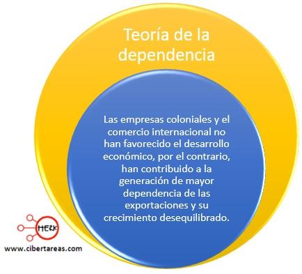 teoria de la dependencia mapa conceptual