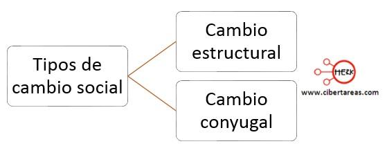 tipos de cambio social mapa conceptual