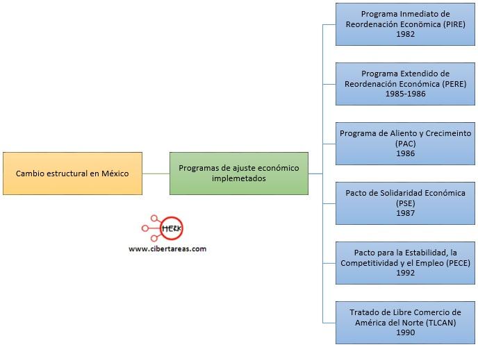 cambio-estructural-en-mexico-programas-de-ajuste-economico-implementados