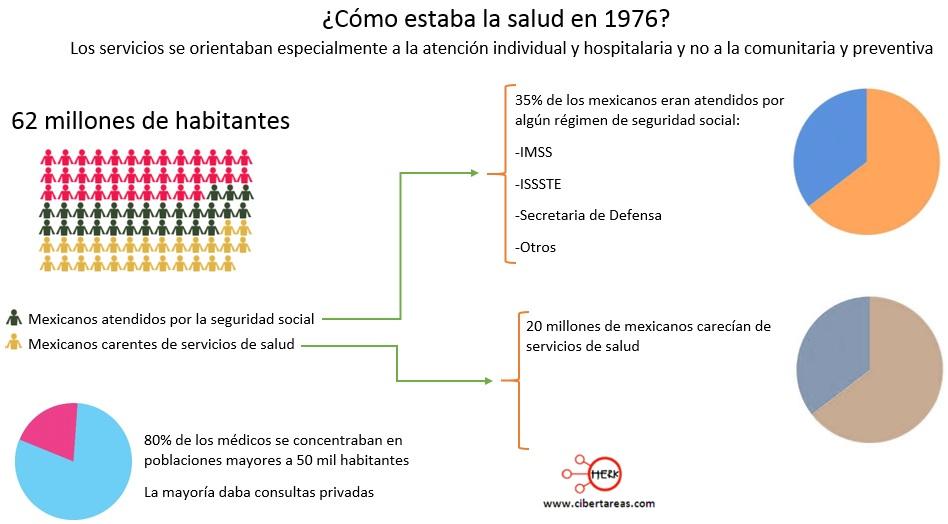 como estaba la salud en 1976 estructura socioeconomica de mexico