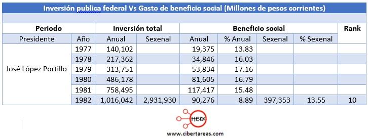 comportamiento-que-asumio-el-gasto-social-en-relacion-con-la-inversion-de-la-nacion