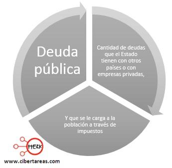 concepto-de-deuda-publica-mapa-conceptual