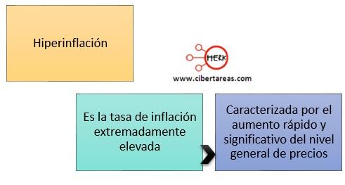 concepto-de-hiperinflacion-mapa-conceptual