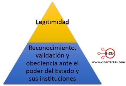 concepto de legitimidad mapa conceptual