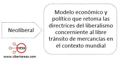 concepto-de-neoliberal-mapa-canceptual