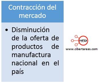 contraccion-del-mercado-proyecto-neoliberal