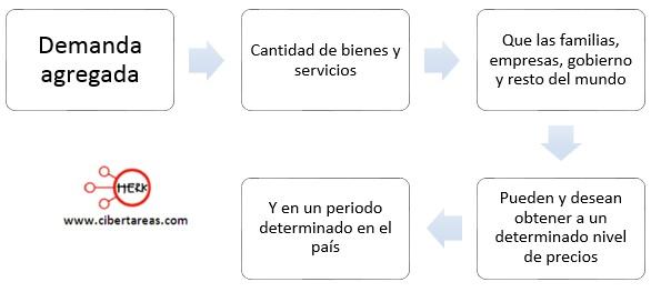 demanda-agregada-mapa-conceptual