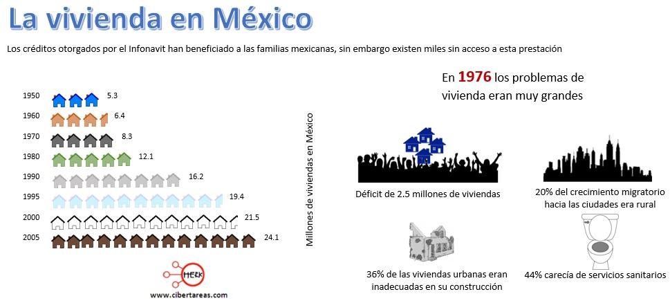 evolucion de la vivienda en mexico estructura socioeconomica de mexico