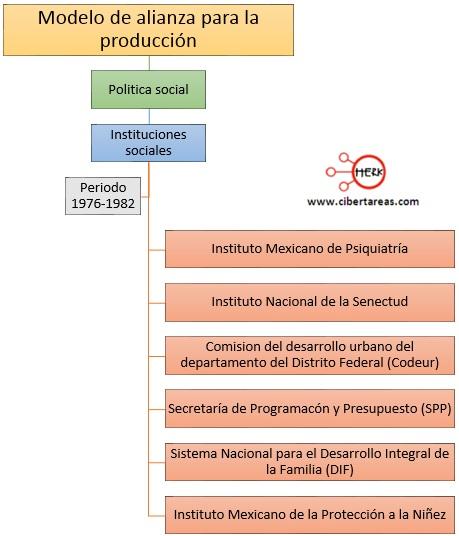 instituciones-creadas-en-el-periodo-de-1976-a-1982-modelo-de-alianza-para-la-produccion