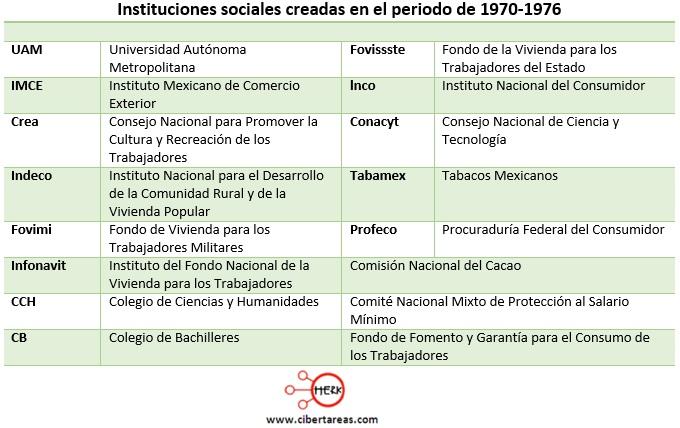 instituciones sociales creadas en el periodo de 1970 a 1976