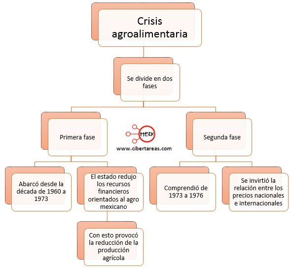 mapa-conceptual-crisis-agroalimentaria-modelo-alianza-para-la-produccion