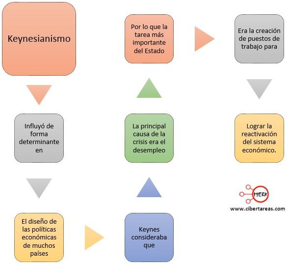 mapa-conceptual-del-keynesianismo
