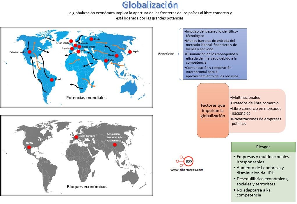 mapa-conceptual-la-globalizacion-potencias-mundiaels-bloque-economicos