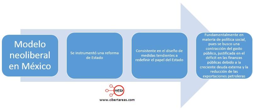 modelo-neoliberal-en-mexico-mapa-conceptual