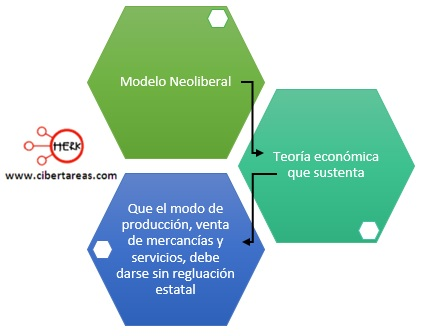 modelo-neoliberal-estructura-socioeconomica-de-mexico