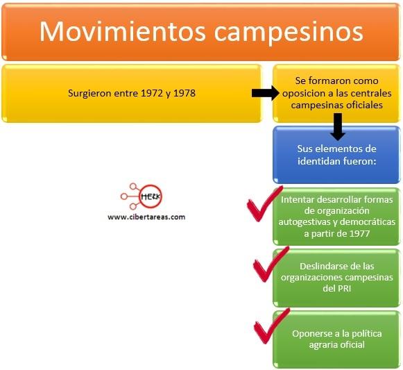 movimientos-campesinos-1972-y-1978-modelo-de-alianza-para-la-produccion