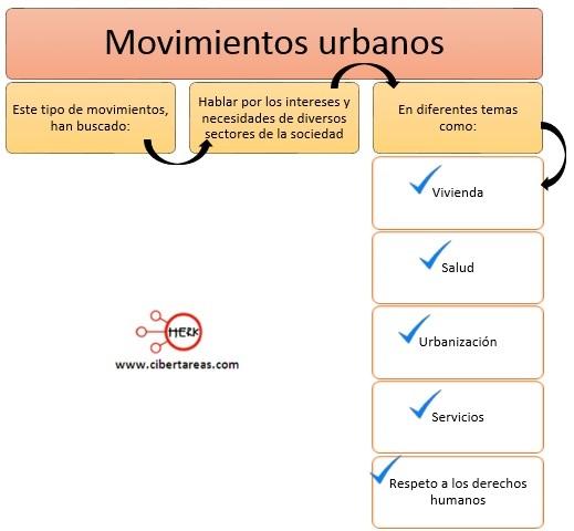 movimientos-urbanos-mapa-conceptual