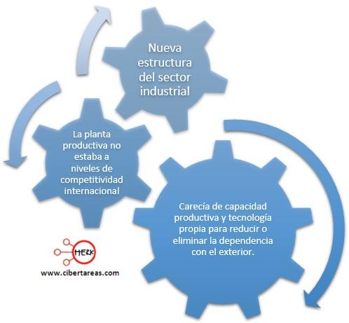 nueva-estructura-del-sector-industrial