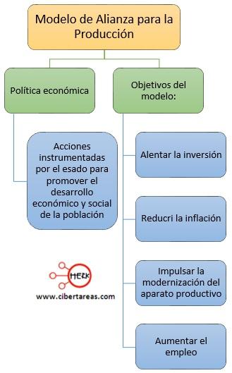 objetivos-del-modelo-de-alianza-para-la-produccion