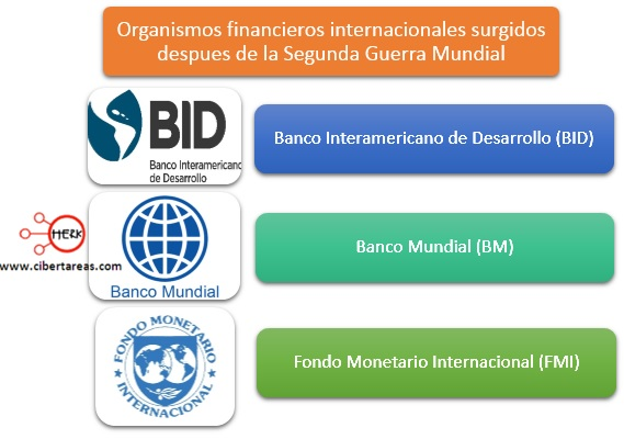 organismos-financieros-internacionales-surgidos-despues-de-la-segunda-guerra-mundial
