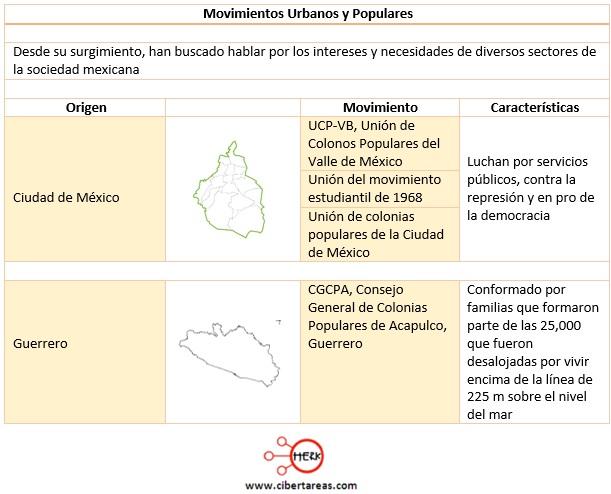 principales-movimientos-urbanos-y-polulares-de-mexico