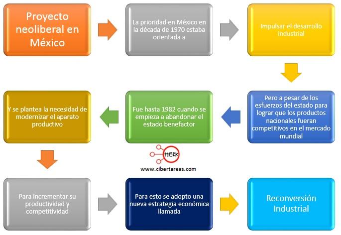 proyecto-neoliberal-en-mexico-mapa-conceptual-nueva-politica-economica
