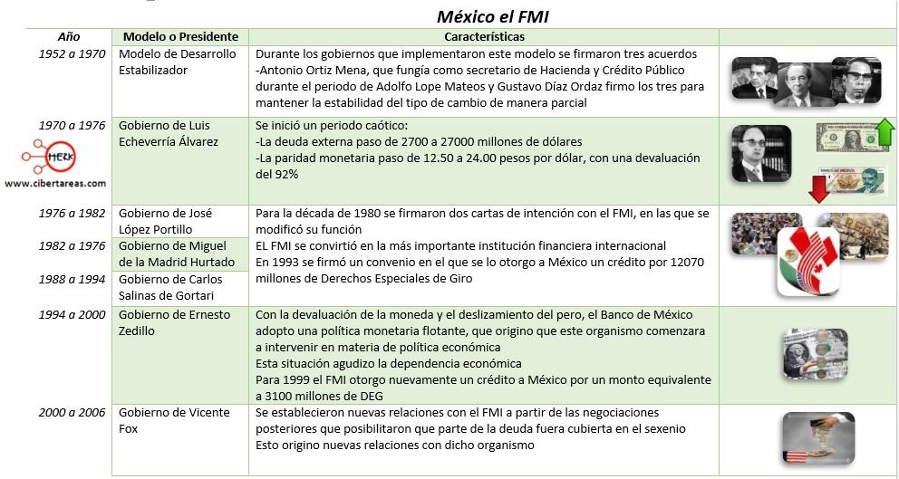 relacion-entre-mexico-y-el-fmi-fondo-monetario-internacional