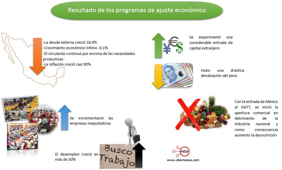 resultado-de-los-programas-de-ajuste-economico