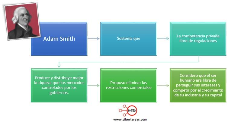 teoria-economica-de-adam-smith-mapa-conceptual
