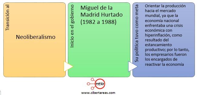 transicion-al-neoliberalismo-de-mexico-mapa-conceptual