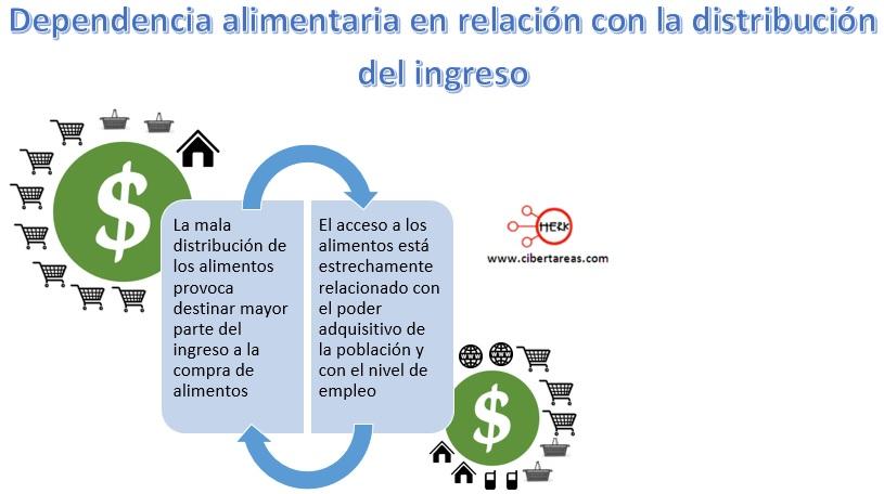 dependencia-alimentaria-en-relacion-con-la-distribucion-del-ingreso