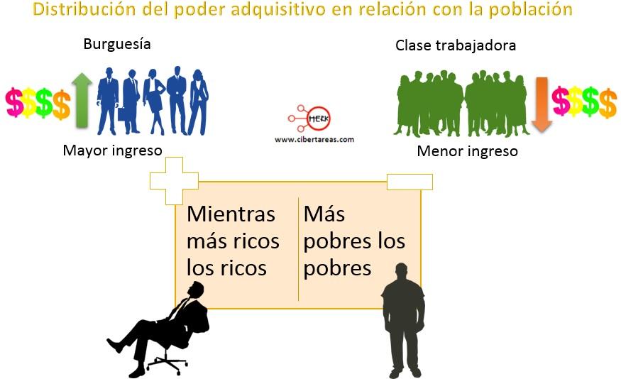 distribucion-del-poder-adquisitivo-en-relacion-con-la-poblacion