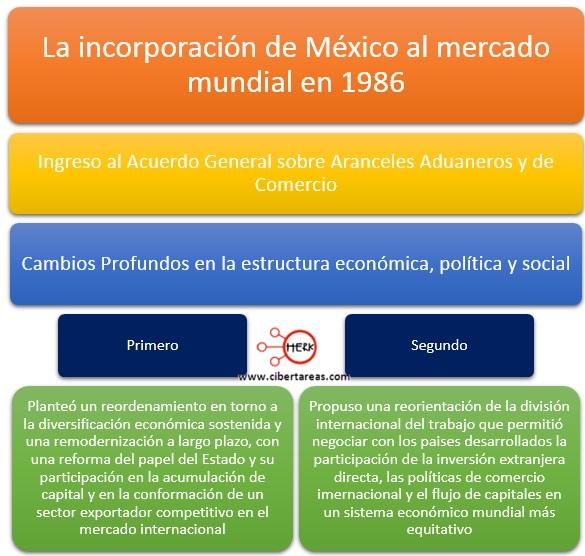 incorporacion-de-mexico-al-mercado-mundial-ingreso-al-acuerdo-general-sobre-aranceles-aduaneros-y-de-comercio