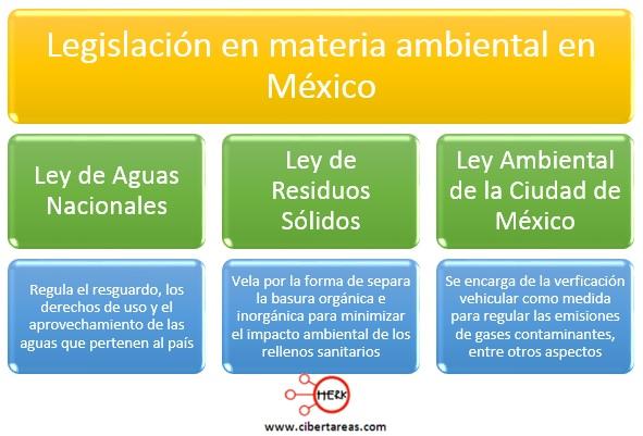 Resultado de imagen para leyes ambientales mexico