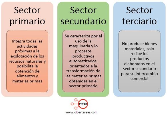mapa-conceptual-sector-primario-sector-secundario-sector-terciario