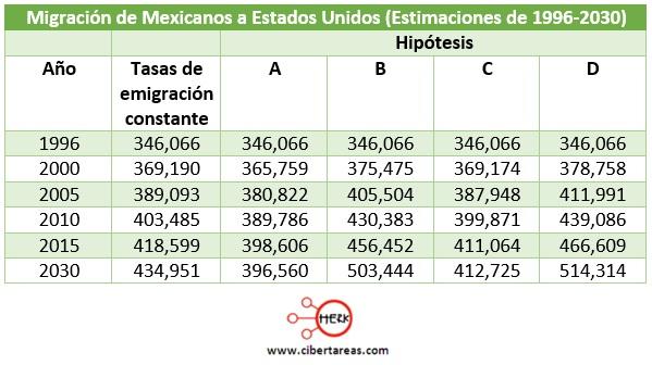 migracion-de-mexicanos-a-estados-unidos