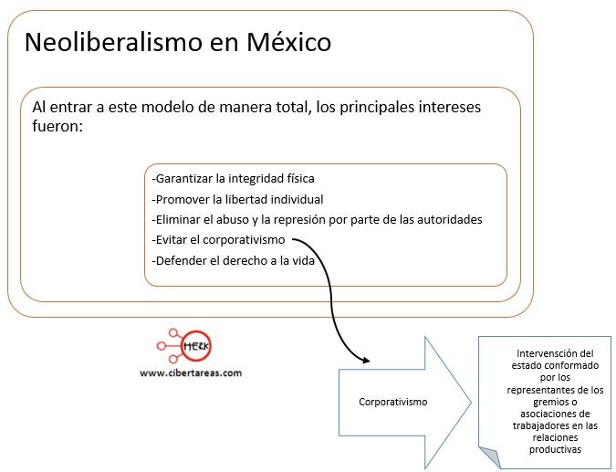 neoliberalismo-en-mexico-mapa-conceptual