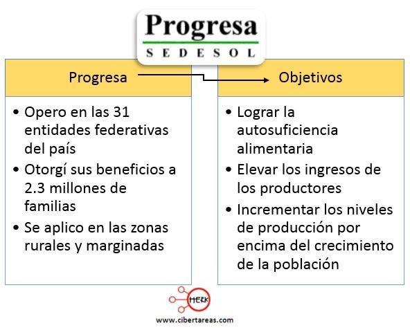 objetivo-de-progresa