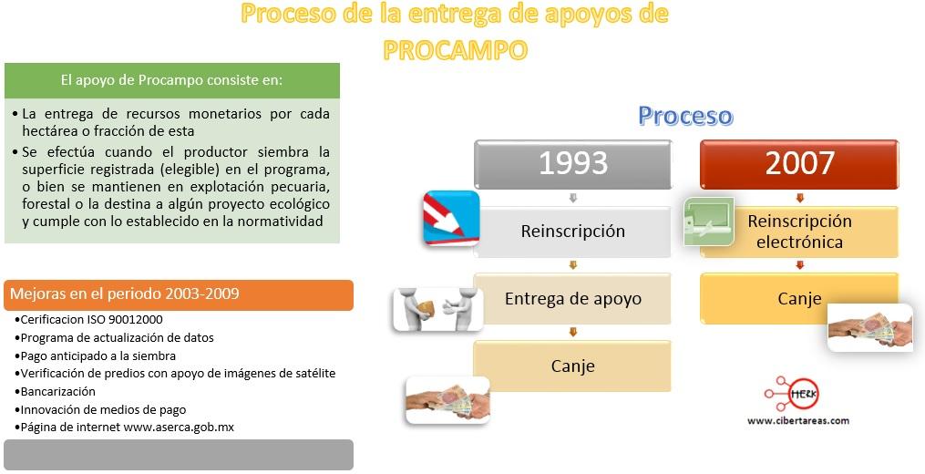 proceso-actual-para-la-entrega-de-apoyos-de-procampo