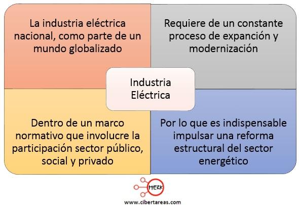 reforma-en-la-industria-electrica