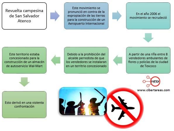 revuelta-campesina-de-san-salvador-atenco-mapa-conceptual