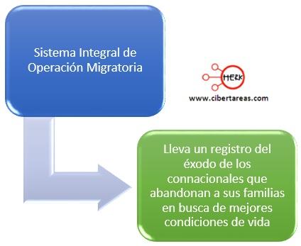 sistema-integral-de-operacion-migratoria