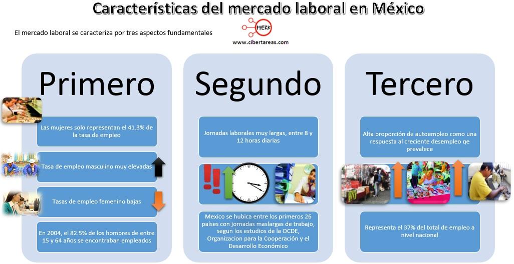 caracterisitcas-del-mercado-laboral-en-mexico