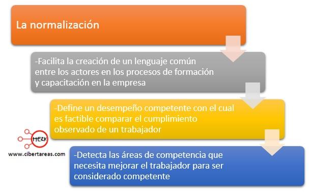 caracteristicas-de-la-normalizacion-de-las-competencias-laborales